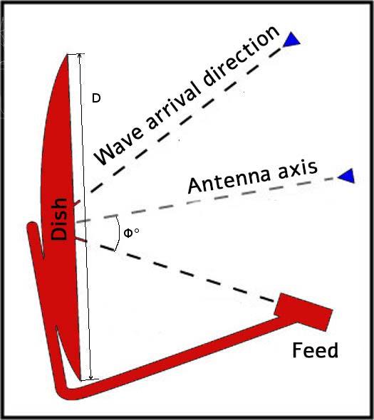 Зеркальная антенна - схема